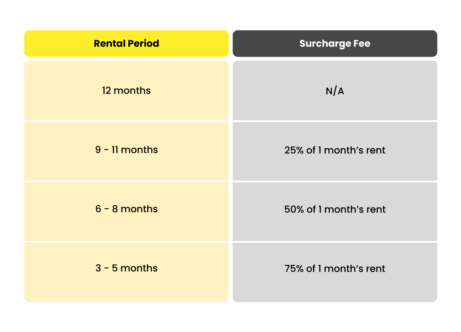speedhome surcharge amount for short tenancy